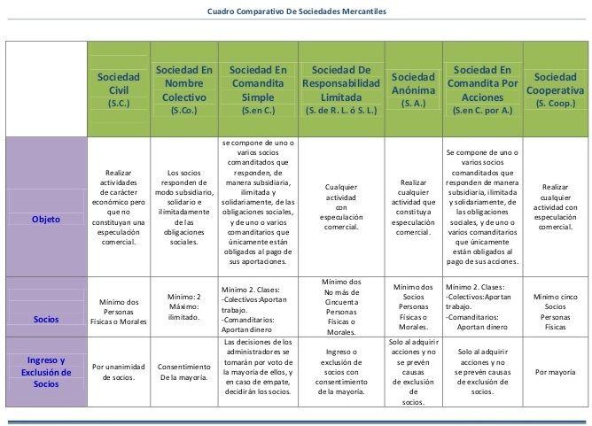 Cuadros Comparativos De Tipos De Sociedades En Colombia Cuadro
