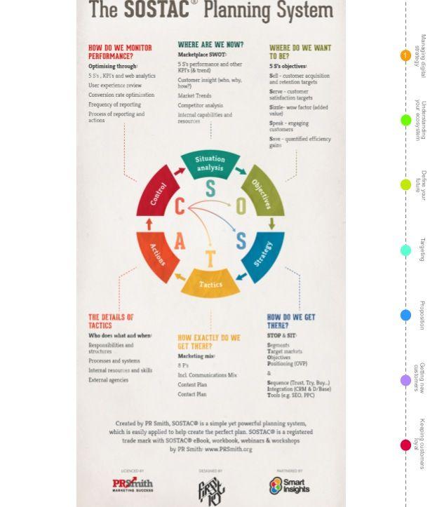 Sostac Marketing Infographics Sostac Marketing Strategy