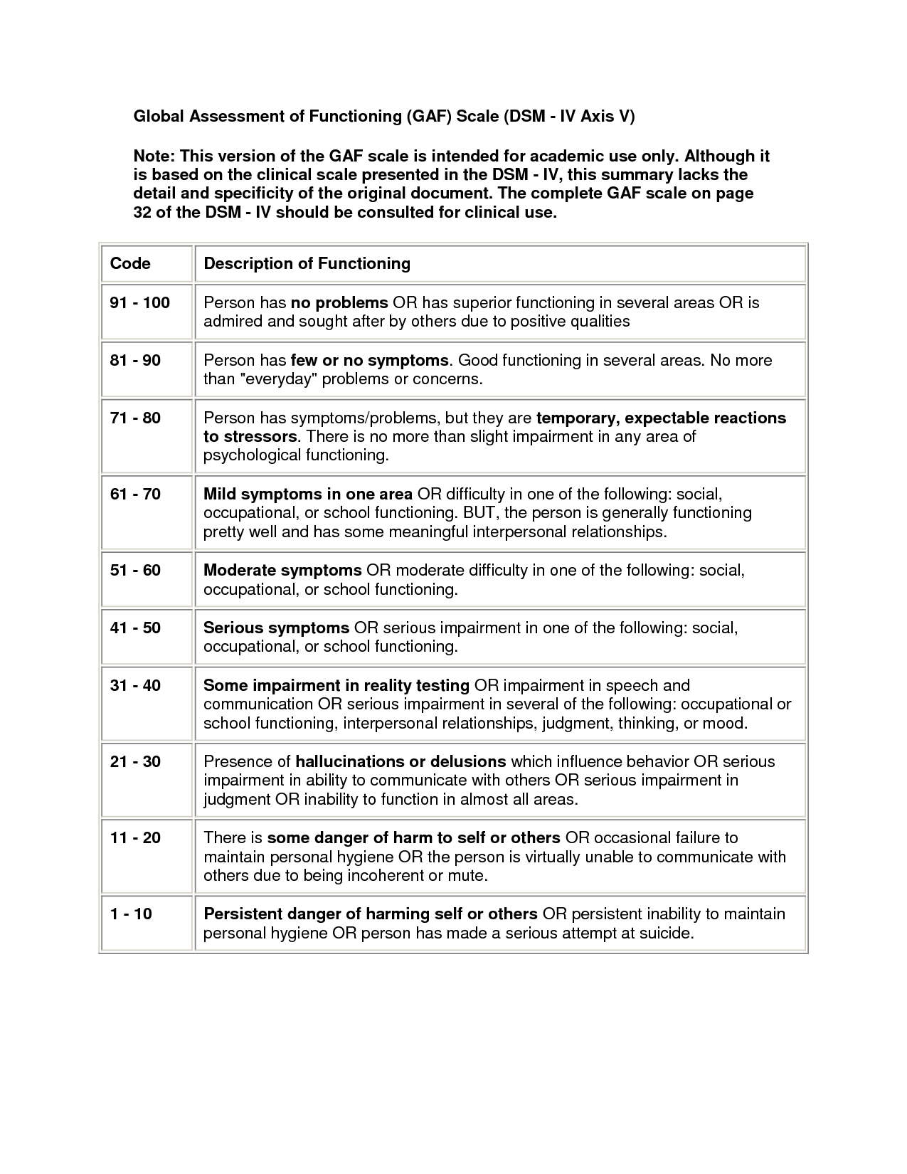 Gaf  Global Assessment Of Functioning Scale Axis V Of Diagnosis