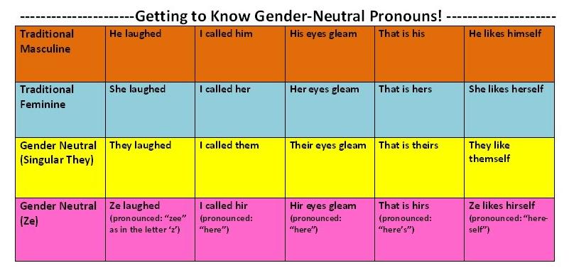 11 Gender Ideas In 2021 Gender Gender Identity Student