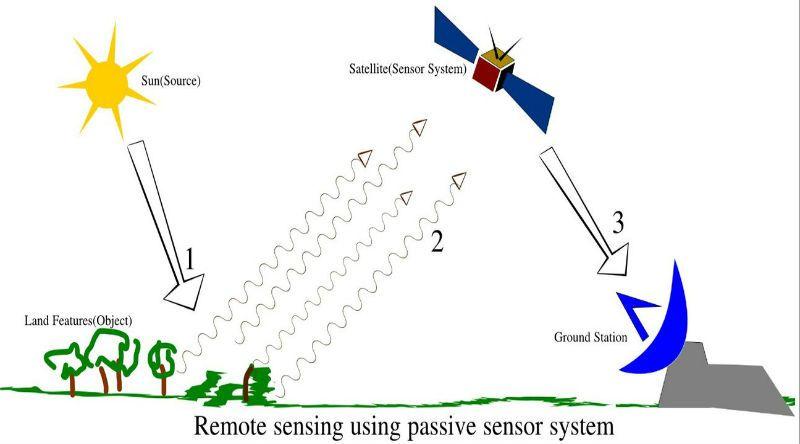 Remote Sensing Matlab ? Remote Sensing Matlab is used examine status