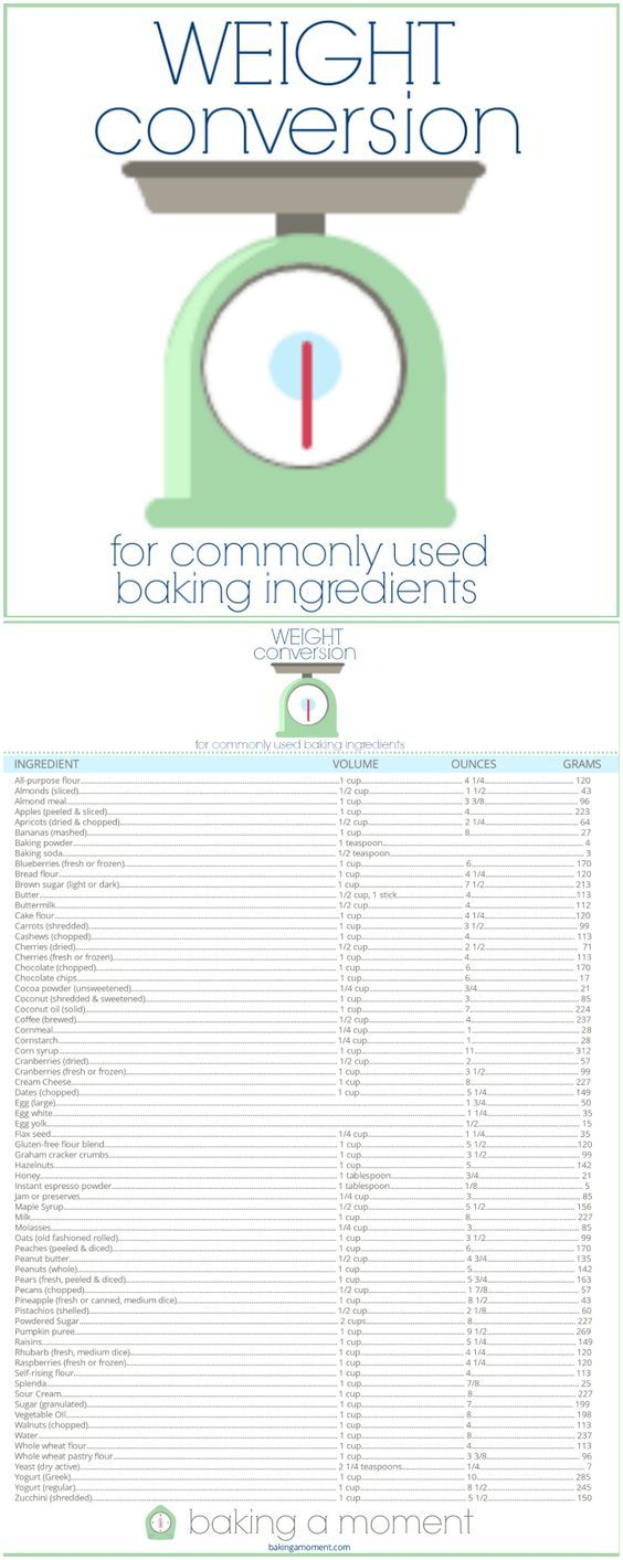 Weight conversions for baking free printable chart and cups free printable handy chart for cup to ounce to grams conversions for baking nvjuhfo Image collections