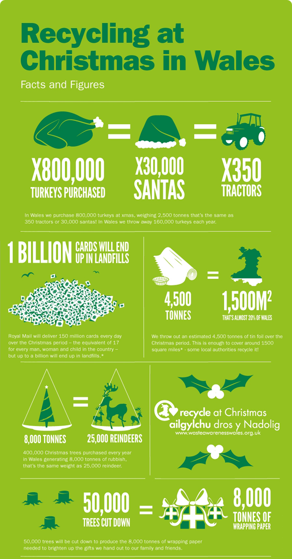 Pin by Marzena on Sustainable Community Christmas trivia