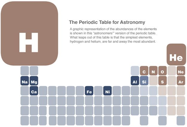 Periodic Table for astronomy shows the relative abundances of - copy periodic table c