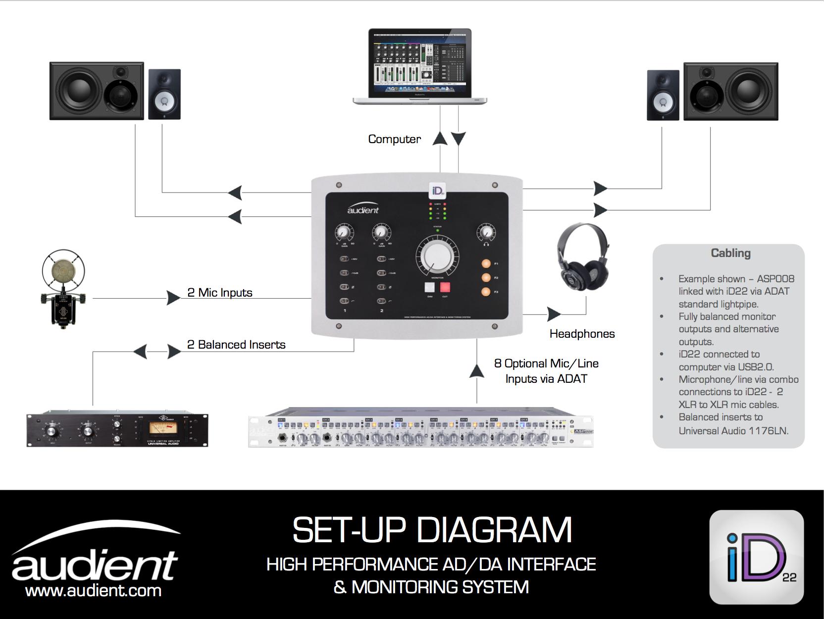 Audient Id22 Setup Diagram Hjemmestudio Home Studio Og M Audio Bx5a Circuit