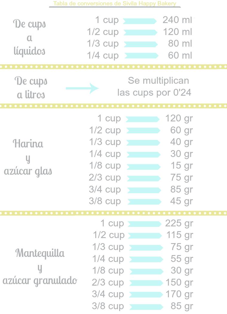 Tabla De Conversiones Tabla De Conversiones Tabla De Equivalencias Medidas De Cocina