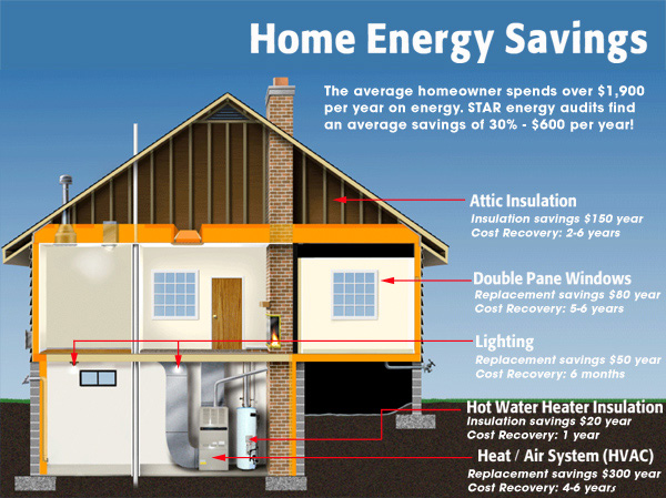 Home Energy Savings Do An Audit On Your Home Today Infographic Home 6 Years