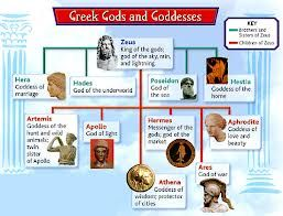 This Is A Flow Chart Of The Various Greek Gods And Goddesses The Attributes They Represent And The Greek Mythology Lessons Greek Gods And Goddesses Greek Gods