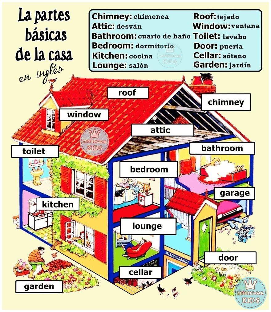 Partes De La Casa Casa En Ingles Descripcion En Ingles