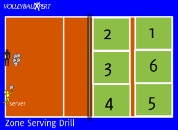 Volleyball Serving Drill Ten Zones By Volleyballxpert Com Volleyball Serving Drills Volleyball Training Volleyball Drills