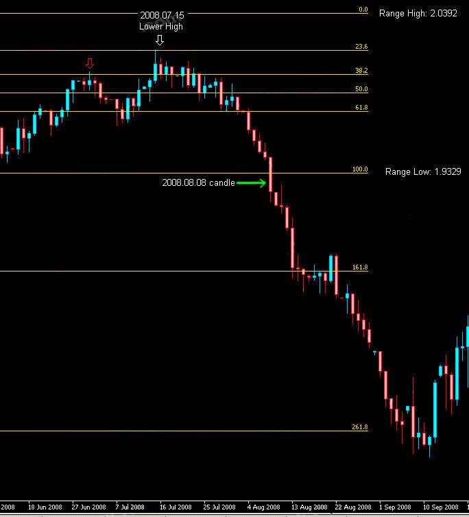 Fibonacci Trading How To Use Fibonacci In Forex Trading Forex