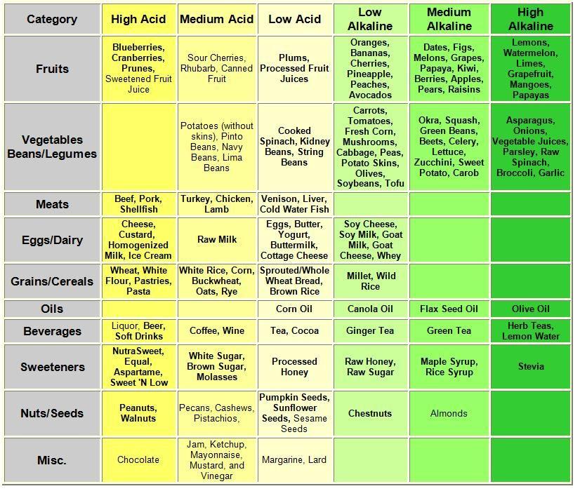 acidic alkaline food chart betty crocker life pinterest. Black Bedroom Furniture Sets. Home Design Ideas