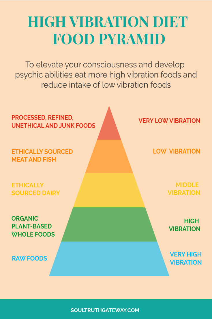 How to Raise Your Consciousness & Vibration Through Diet