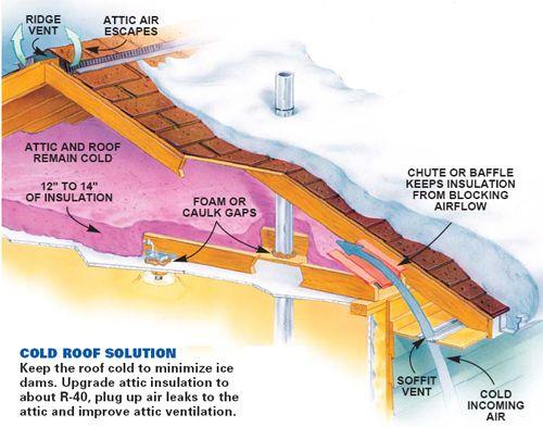 Http Alliancehomeinc Com Wp Content Uploads 2013 08 Attic Diagram Jpg Cellulose Insulation Insulation Attic Insulation