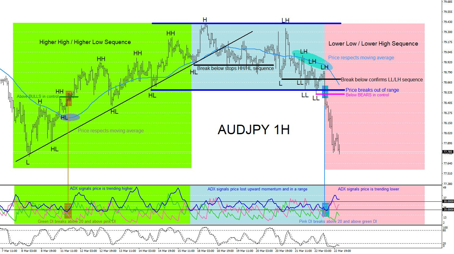Audjpy Catching The Trend Lower Risk Management Technical