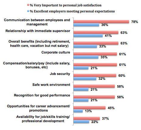 attitude survey template - employee attitude survey questionnaire google search
