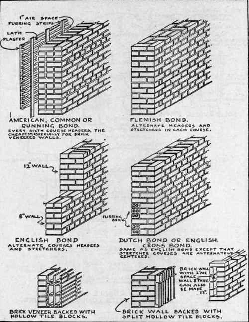 Exterior Masonry wall construction methods. | Home Inspection ...