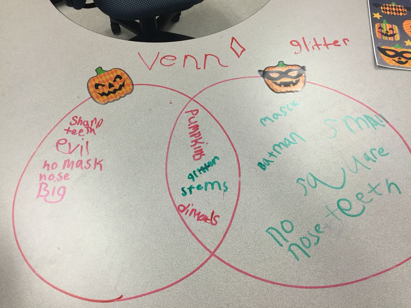 Venn Diagram Compare And Contrast Jack O Lanterns Using