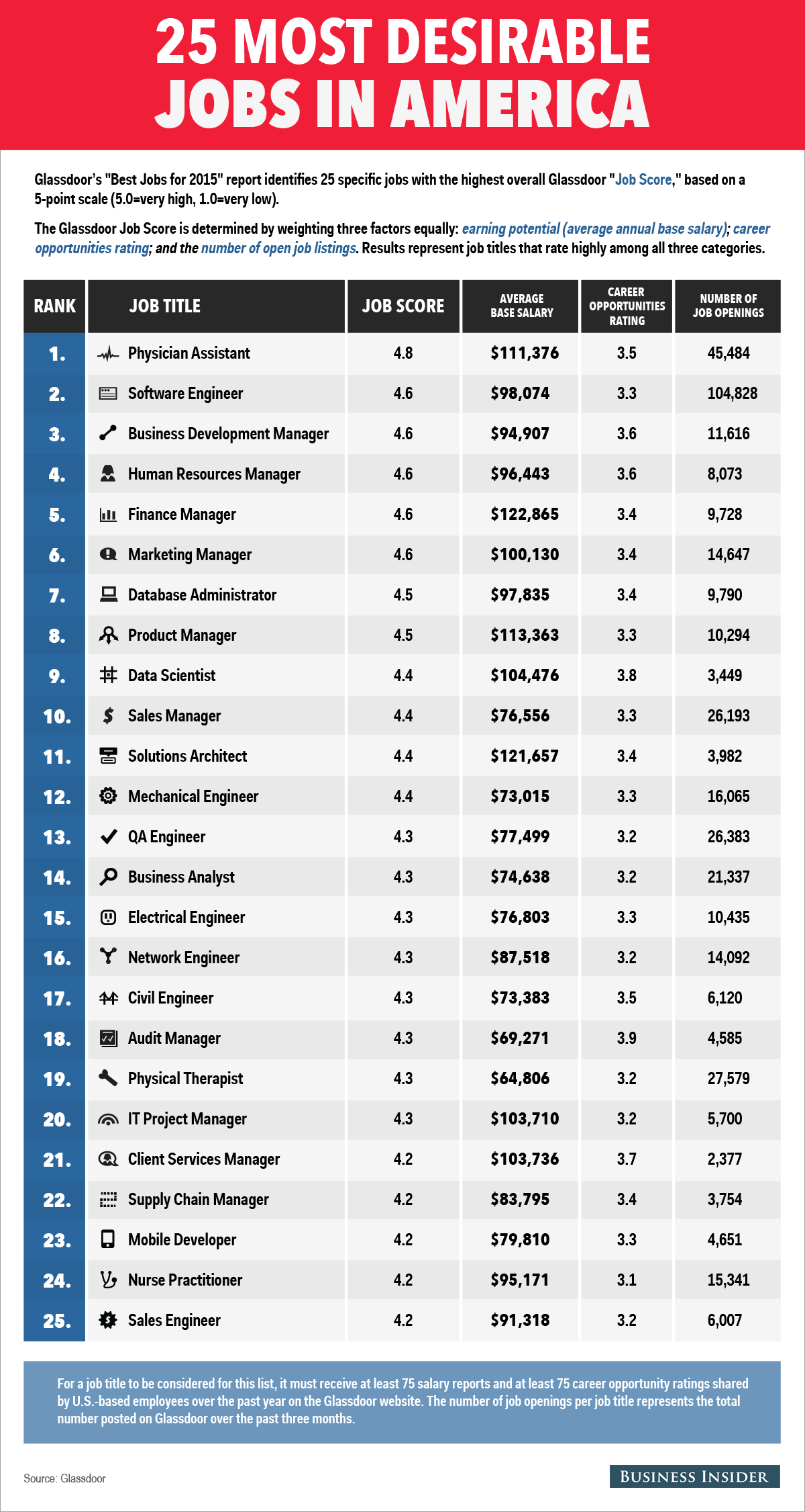 The 25 Most Desirable Jobs In America Charts & Graphs