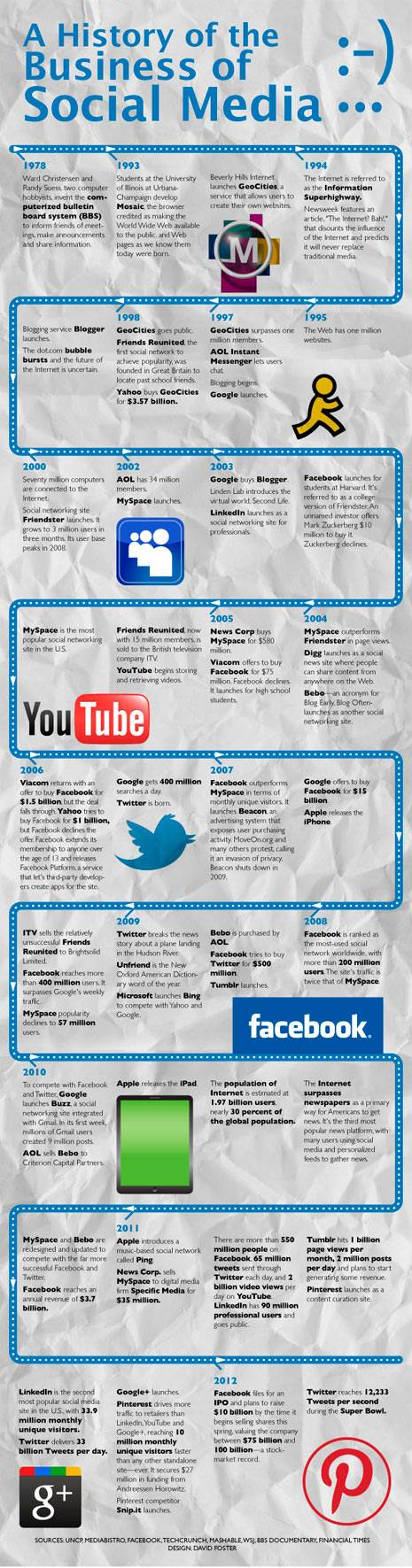 History of social media - made cool ...