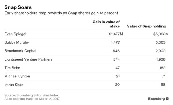 Snap s'offre Wall Street et une valorisation de plus de 35 milliards ! https://t.co/3oUftlHFv9