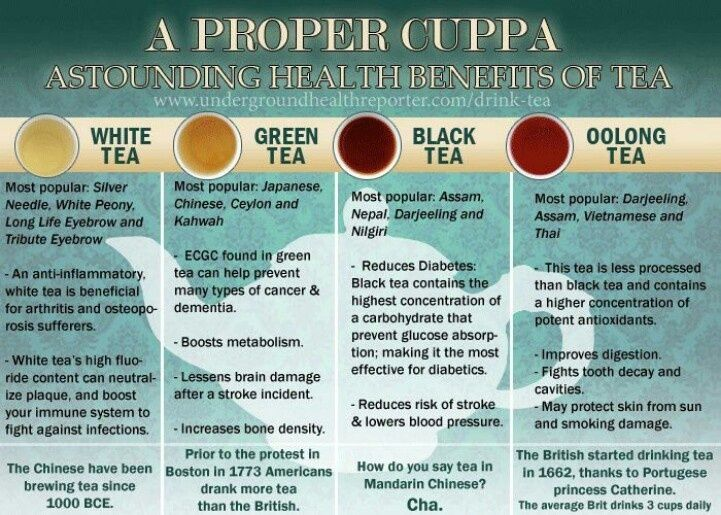 The 4 different types of tea and their benefits   Tea ...