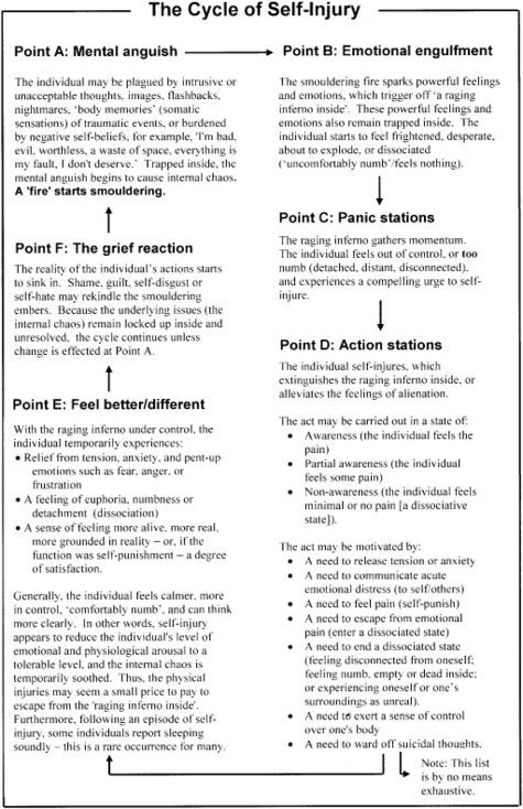 Printables Self Harm Worksheets 1000 images about self harm resources for the studio on pinterest counseling dr who and harming