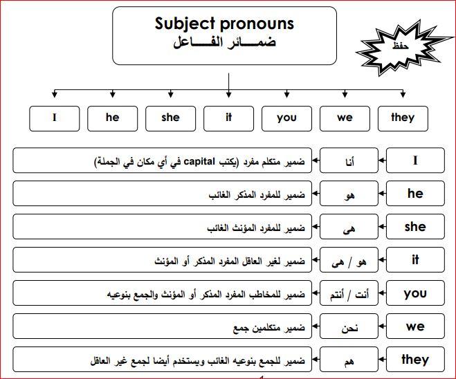 أقوى مذكرة لتعلم أساسيات اللغة الانجليزية من الصفر حتى الاحتراف كتابpdf1 Words Word Search Puzzle Subjects