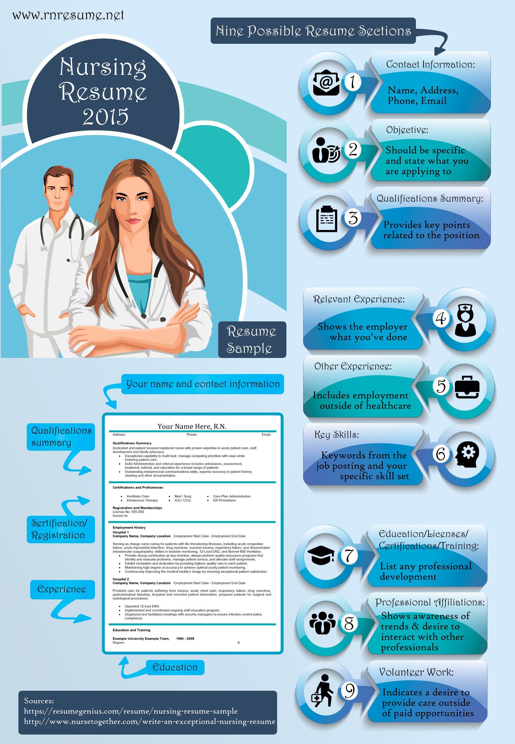 Nursing Resume 2015 Professionalism 101 Pinterest Nursing