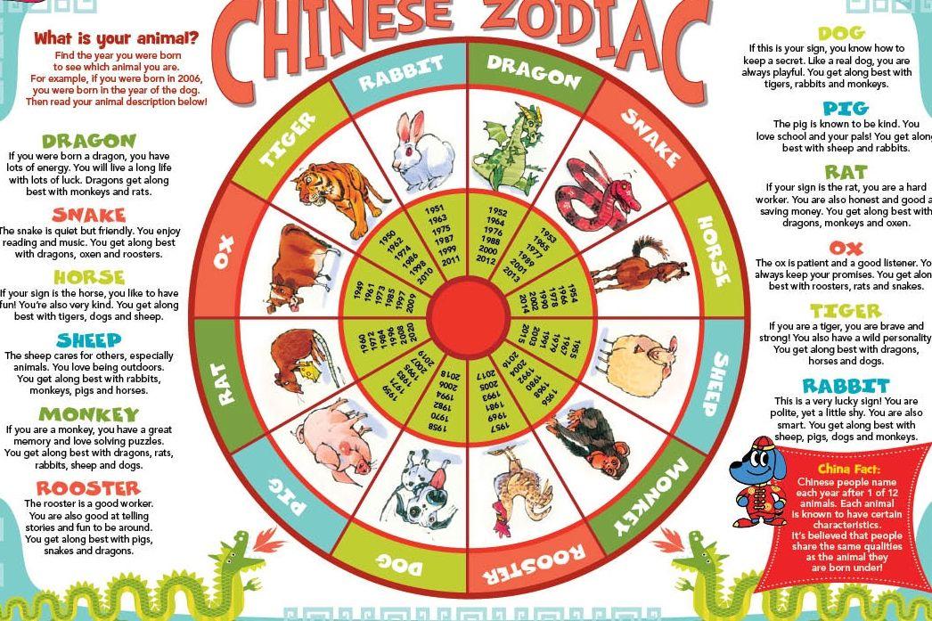 Chinese Zodiac Years Elements Flthpaz Chinese Zodiac Chinese