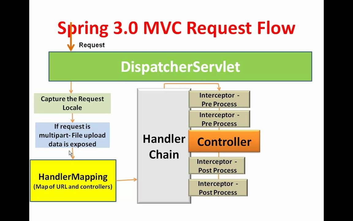 Spring 3 Mvc Framework Introduction Spring 3 Mvc Session 1 Introducti New Things To Learn Spring Framework Java Programming Tutorials