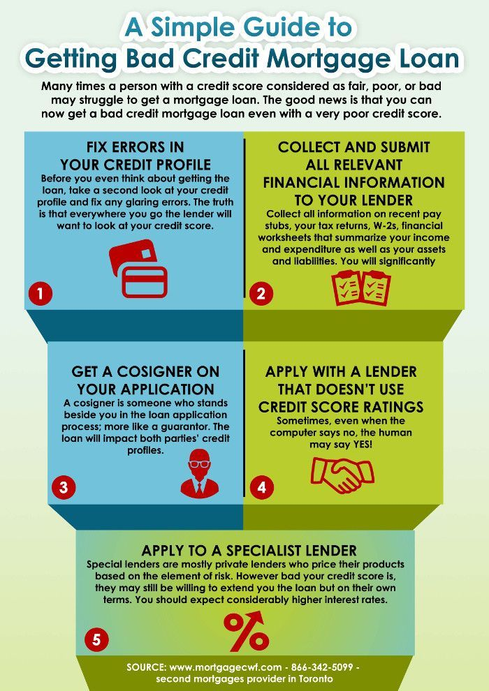 A Simple Guide to Getting Bad Credit Mortgage Loans Learn About - loan amortization spreadsheet