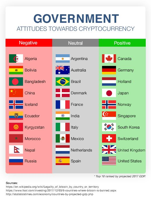 how many major cryptocurrencies are there