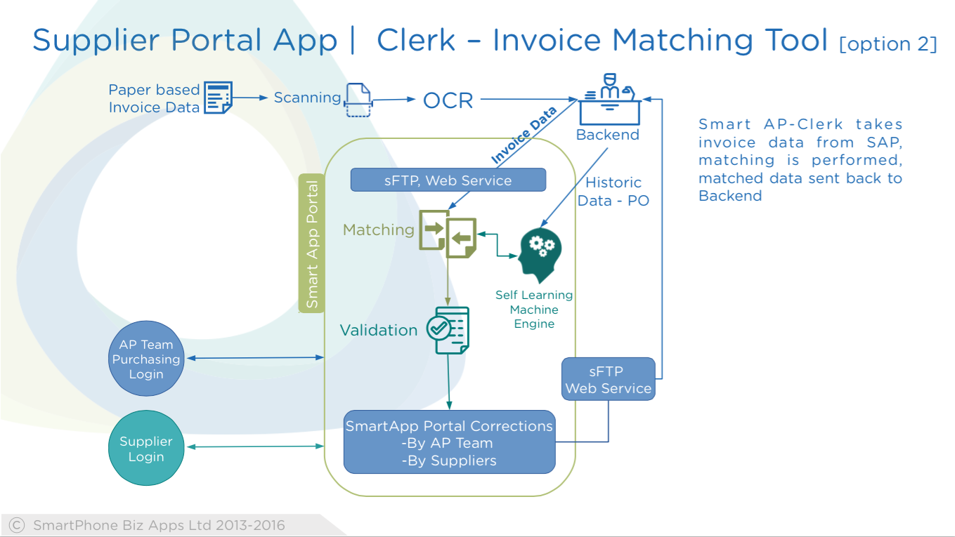 Smart Ap Clerk Takes Invoice Data From Sap Matching Is