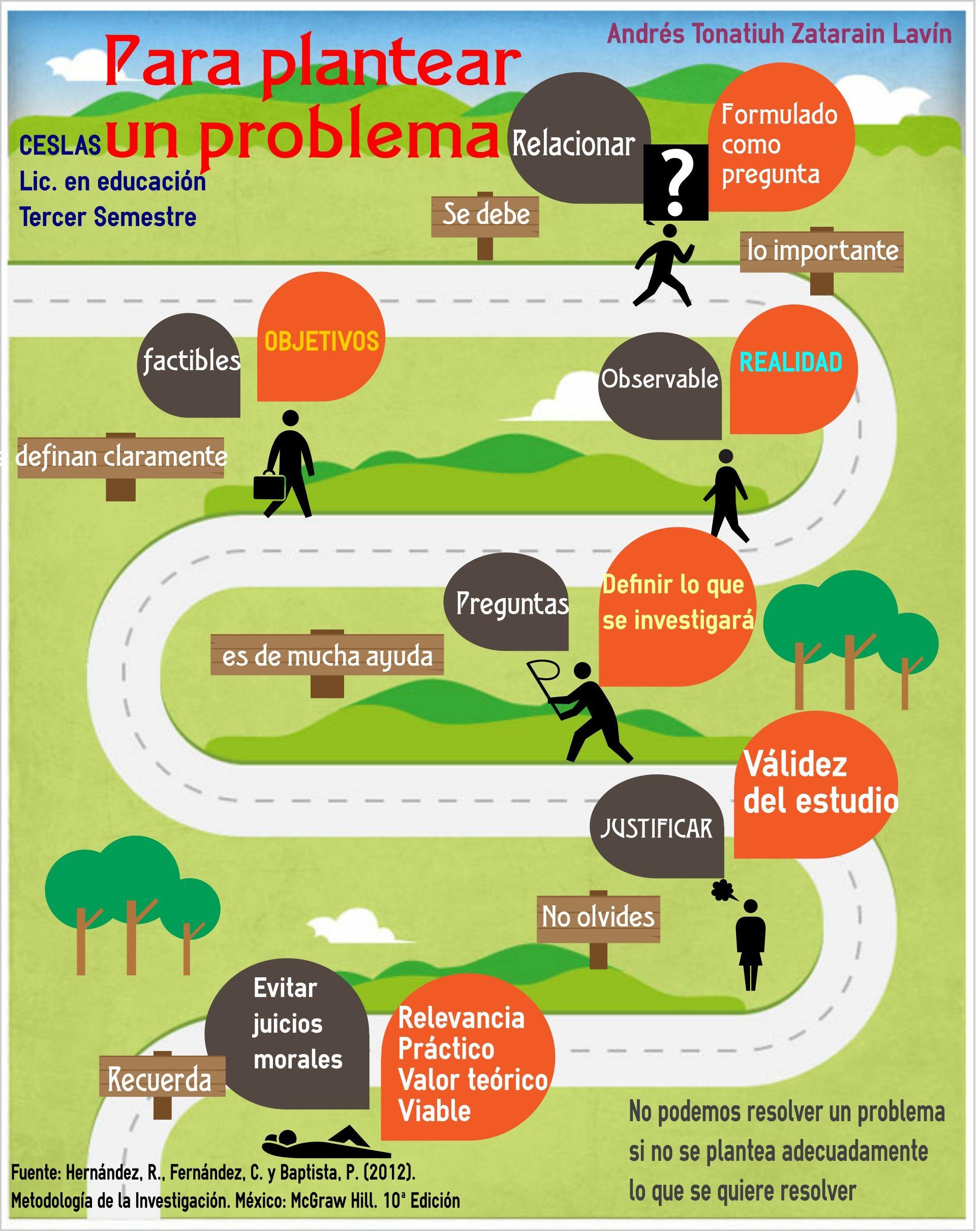 Características para plantear un problema de investigación | Books ...