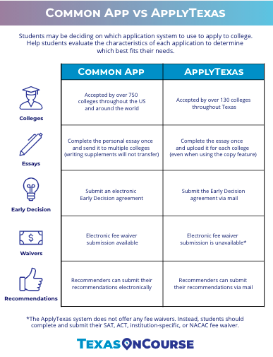 Common App Vs Applytexas College Application How To Apply University Of North Texas
