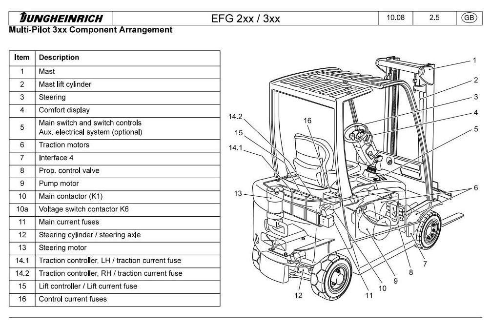 original illustrated factory workshop service manual for jungheinrich electric  lift truck type efg 2xx  original factory manuals for jungheinrich forklift