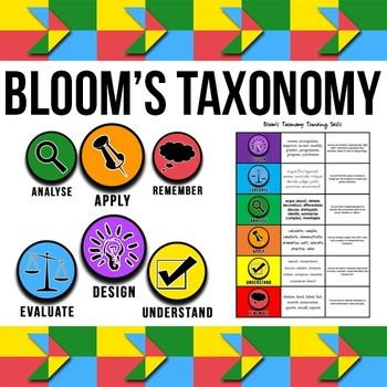 Bloom's Taxonomy Clipart   Clip Art, Borders, and ...