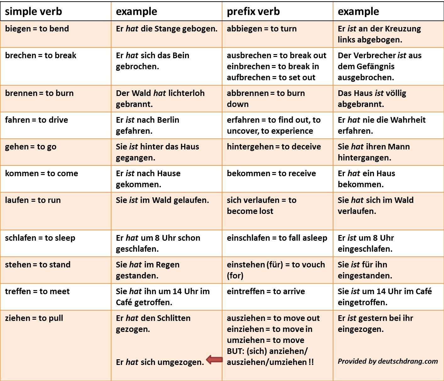A Sampler Of Some Verbs That Can Change Their Auxiliaries In The Present Perfect Tense If They Add A Prefix This I German Language Learn German German Grammar
