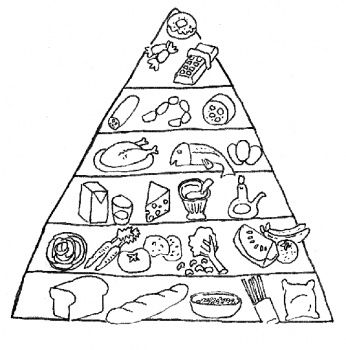 food pyramid to promote healthy eating and taking care of yourself