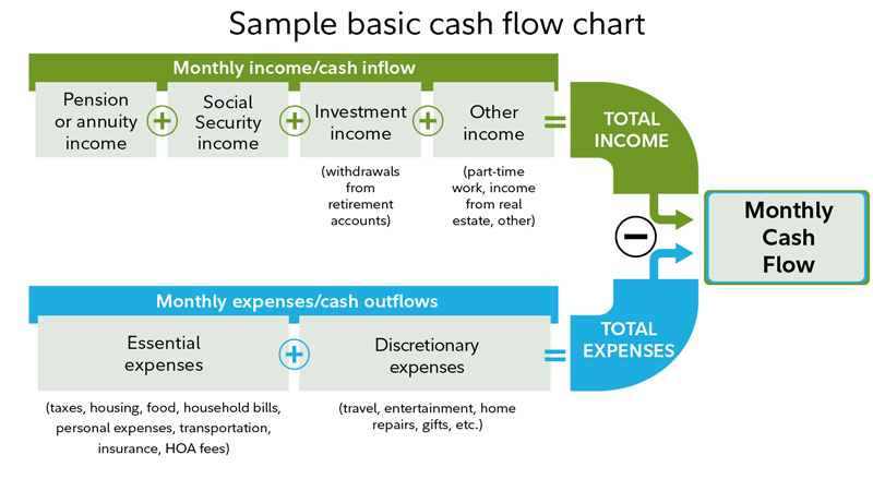 Pin On Cash Flow Chart