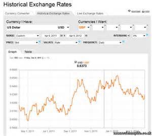 Suche Currency exchange rate by date. Ansichten 133124.