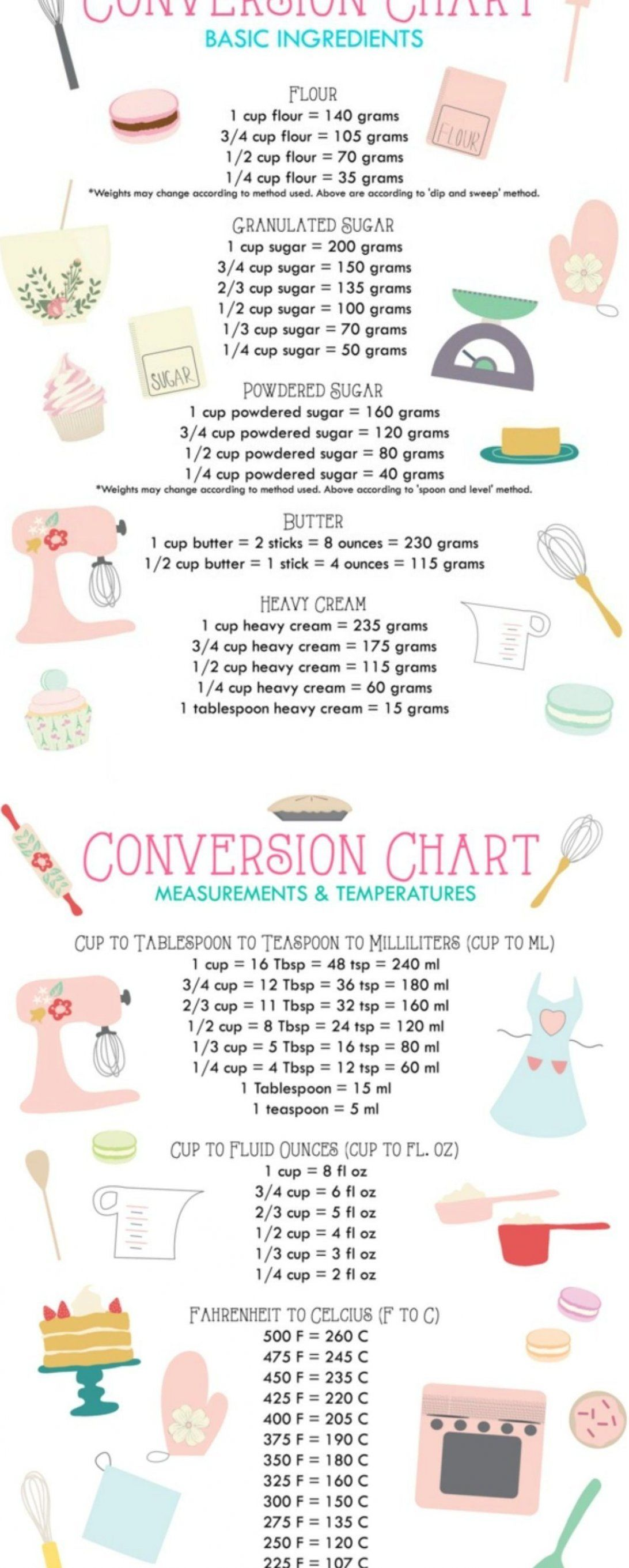 10 Cooking Tips And Hacks To Make Your Life Easier Cookingtips Cookingtipsideas Cookingblogidea In 2020 Cooking Measurements Baking Measurements Cooking Conversions