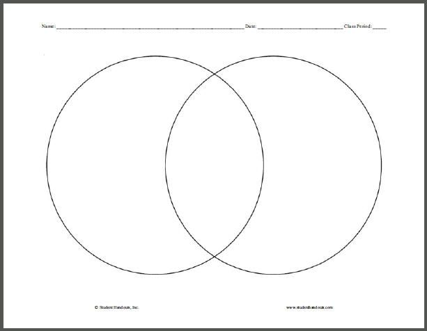 Find a Venn Diagram you like from google images. Laminate