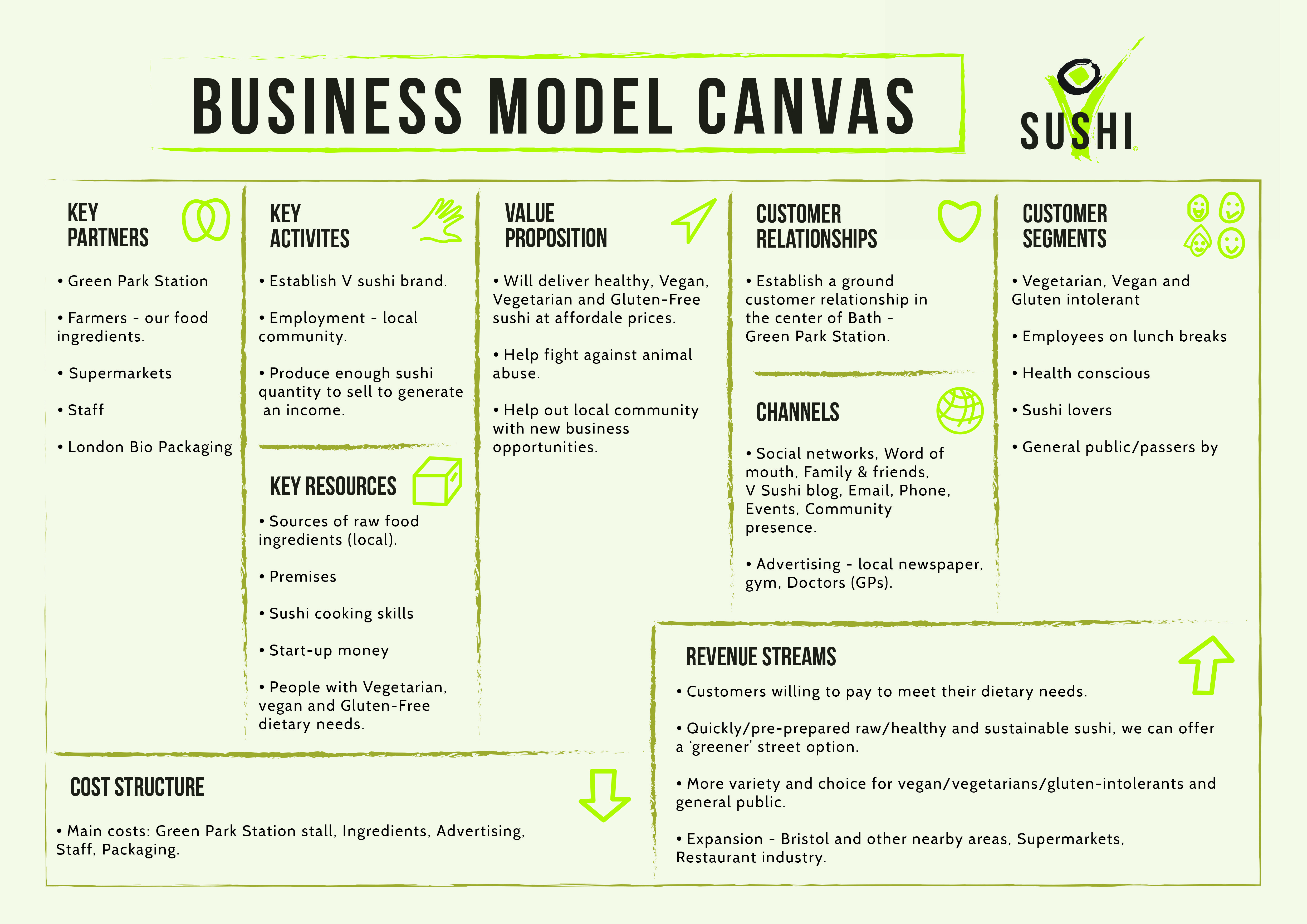 Business Model Canvas For Vegan Sushi Company Concept Business Model Canvas Business Model Canvas Examples Business Model Example
