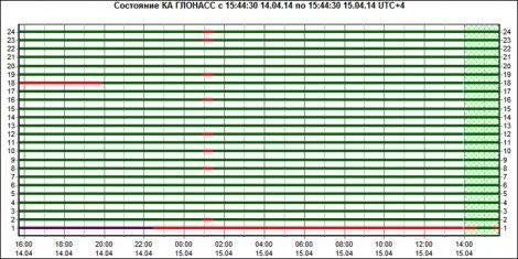 Система ГЛОНАСС дала другий серйозний збій за два тижні