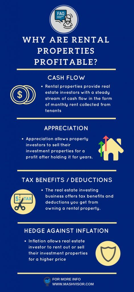 FAQ in Real Estate Investing: Are Rental Properties Profitable? #realestatetips