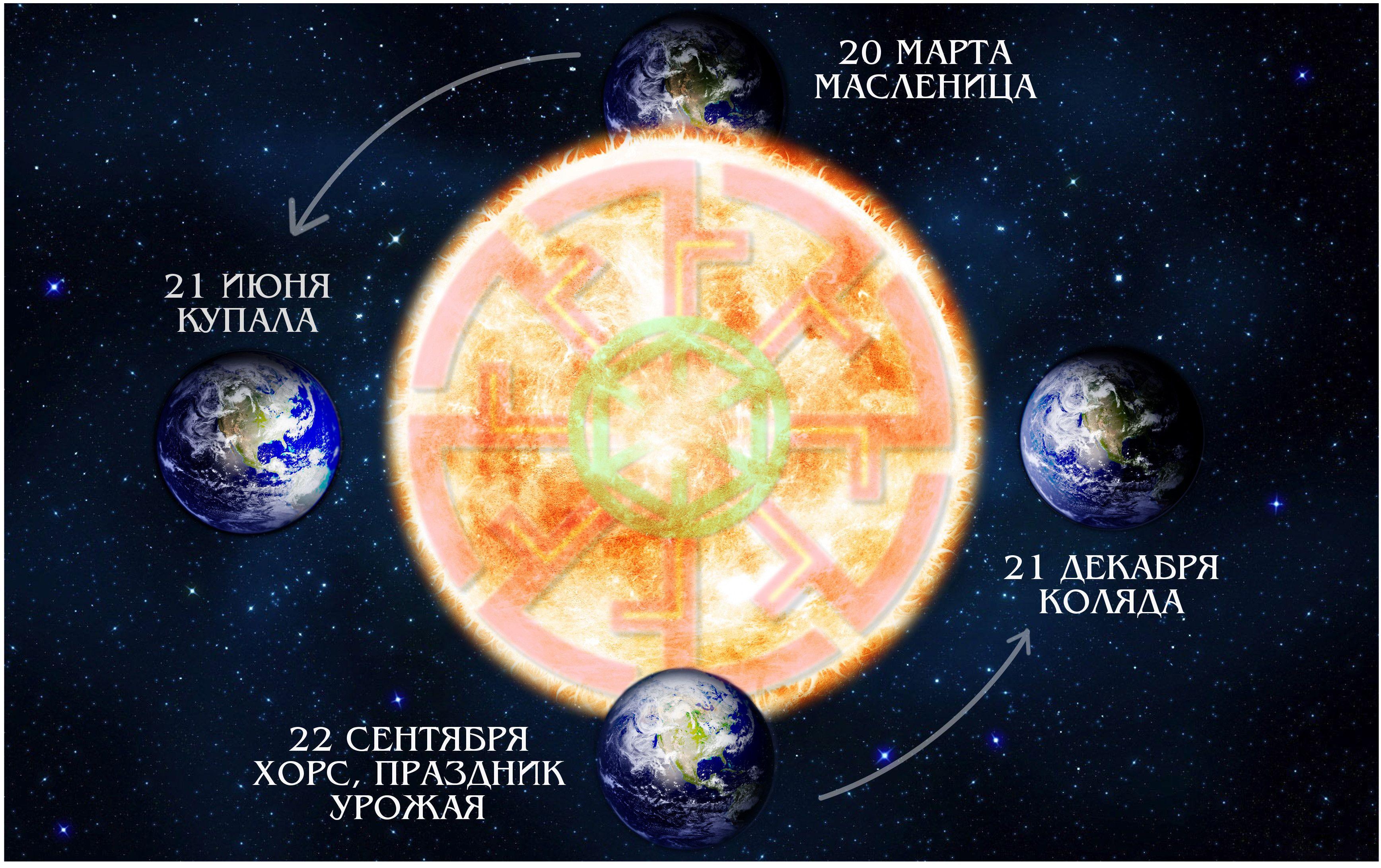 летнее солнцестояние планеты