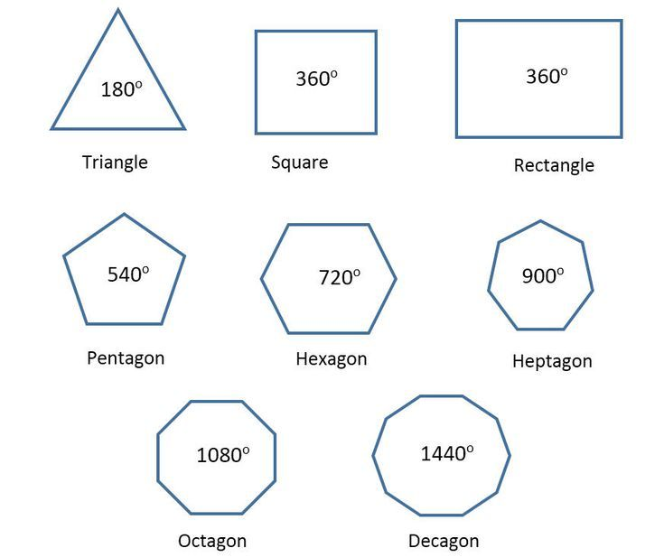 Polygon Geometry Pentagons Hexagons And Dodecagons Quadrilaterals Quadrilaterals Worksheet Geometry Worksheets Angles of polygons practice worksheet
