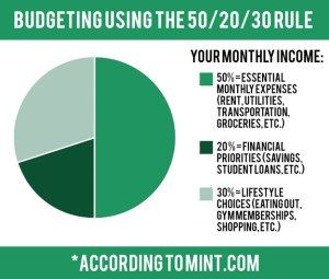 10 amazing graphs that will help you save money future house